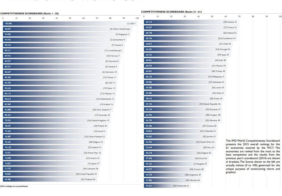 IMD World Competitiveness Ranking 2015